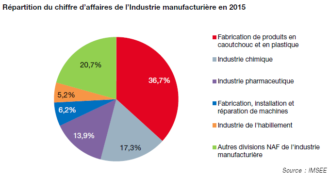 Industrie conomie et finance imsee monaco imsee for Industrie du meuble en france
